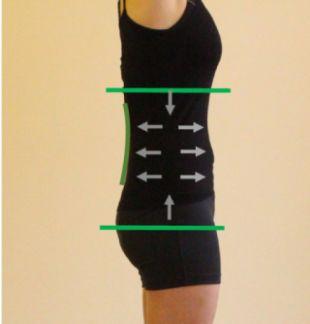 Neutrální postavení osy bránice a pánve, kdy dochází k rovnoměrné aktivaci břišní stěny